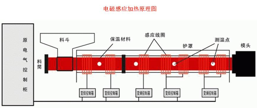 电磁感应加热器3  电磁加热是一种利用电磁感应原理